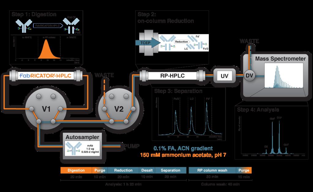 Fabricator-HPLC Instruments