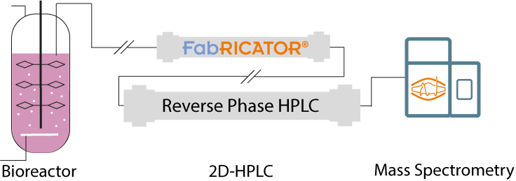 Fabricator-HPLC reverse phase