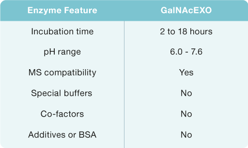 No cofactors or special buffers required table - GalNAc