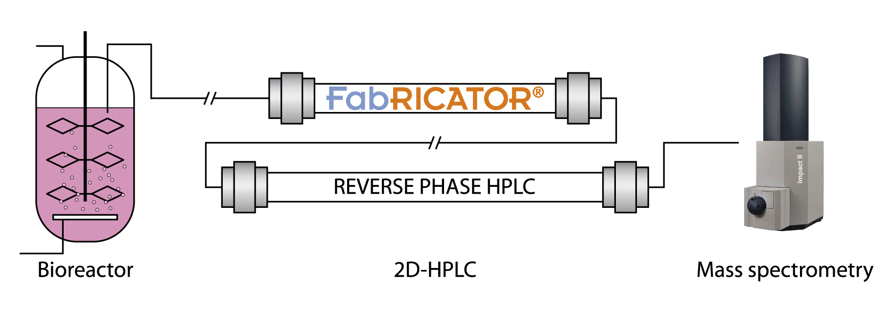 Fabricator-HPLC middle level flow