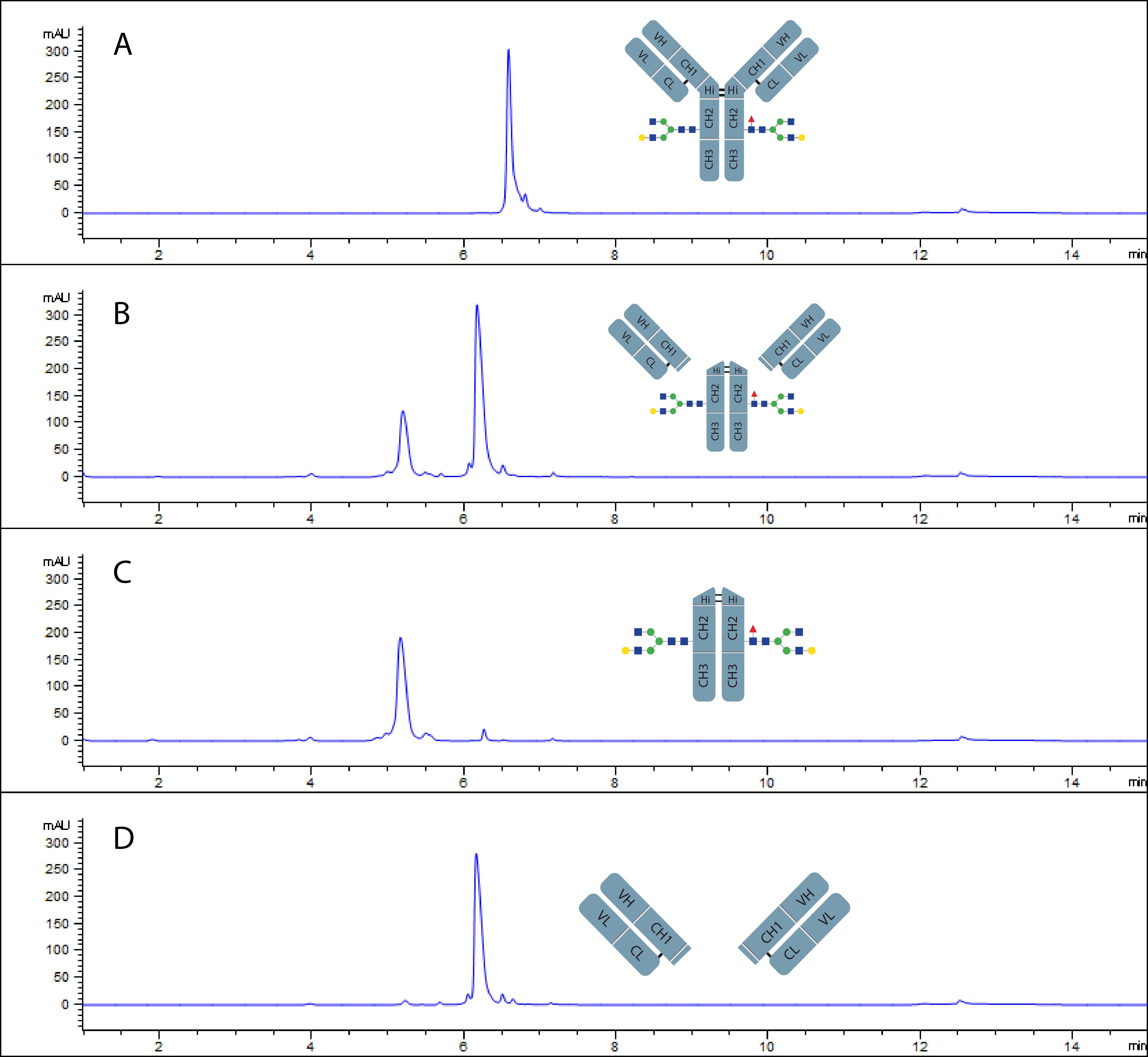 gingiskhan-fabkit-chromatogram
